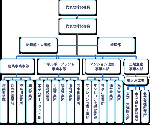 chart_org